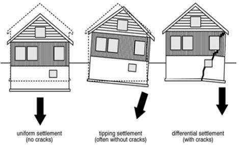 settlement-of-foundation.gif