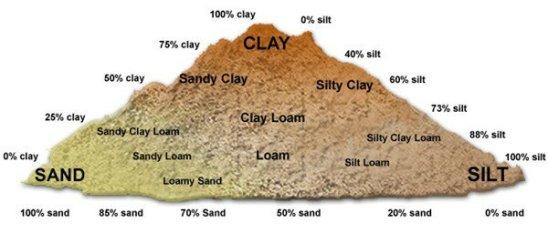 type-of-soils