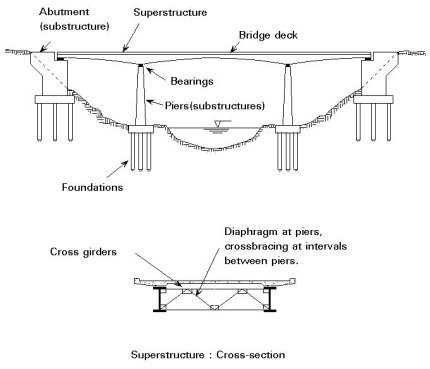Componets of Bridge Plate B